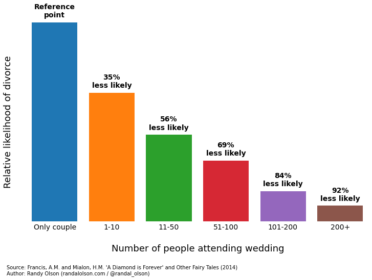 Why you want a large guest list for your wedding celebration
